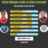 Kylian Mbappe Lottin vs Valere Germain h2h player stats