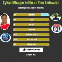 Kylian Mbappe Lottin vs Tino Kadewere h2h player stats