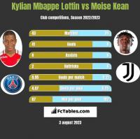 Kylian Mbappe Lottin vs Moise Kean h2h player stats