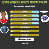 Kylian Mbappe Lottin vs Mounir Chouiar h2h player stats