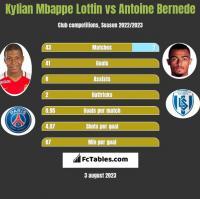 Kylian Mbappe Lottin vs Antoine Bernede h2h player stats