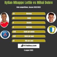 Kylian Mbappe Lottin vs Mihai Dobre h2h player stats