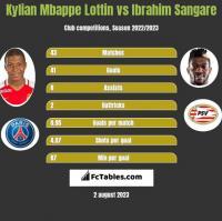 Kylian Mbappe Lottin vs Ibrahim Sangare h2h player stats