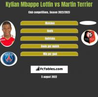 Kylian Mbappe Lottin vs Martin Terrier h2h player stats
