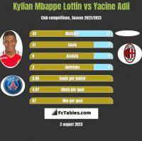 Kylian Mbappe Lottin vs Yacine Adli h2h player stats