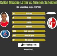 Kylian Mbappe Lottin vs Aurelien Scheidler h2h player stats