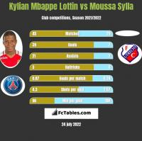 Kylian Mbappe Lottin vs Moussa Sylla h2h player stats