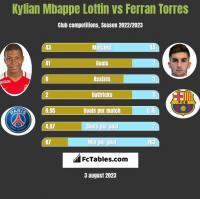 Kylian Mbappe Lottin vs Ferran Torres h2h player stats