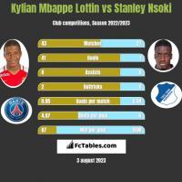 Kylian Mbappe Lottin vs Stanley Nsoki h2h player stats
