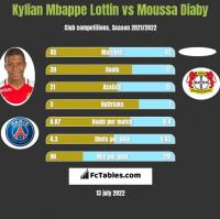 Kylian Mbappe Lottin vs Moussa Diaby h2h player stats