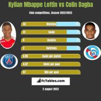 Kylian Mbappe Lottin vs Colin Dagba h2h player stats