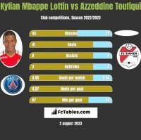Kylian Mbappe Lottin vs Azzeddine Toufiqui h2h player stats