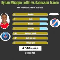 Kylian Mbappe Lottin vs Gaoussou Traore h2h player stats