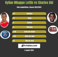 Kylian Mbappe Lottin vs Charles Abi h2h player stats