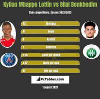 Kylian Mbappe Lottin vs Bilal Benkhedim h2h player stats