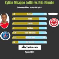 Kylian Mbappe Lottin vs Eric Ebimbe h2h player stats