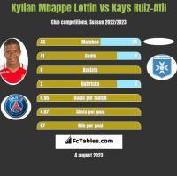 Kylian Mbappe Lottin vs Kays Ruiz-Atil h2h player stats