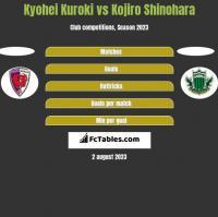 Kyohei Kuroki vs Kojiro Shinohara h2h player stats