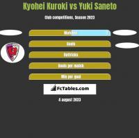Kyohei Kuroki vs Yuki Saneto h2h player stats