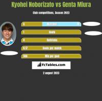 Kyohei Noborizato vs Genta Miura h2h player stats