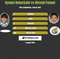 Kyohei Noborizato vs Hiroshi Futami h2h player stats