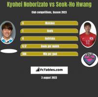 Kyohei Noborizato vs Seok-Ho Hwang h2h player stats