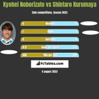 Kyohei Noborizato vs Shintaro Kurumaya h2h player stats