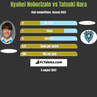 Kyohei Noborizato vs Tatsuki Nara h2h player stats