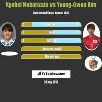 Kyohei Noborizato vs Young-Gwon Kim h2h player stats
