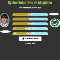 Kyohei Noborizato vs Maguinho h2h player stats
