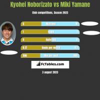 Kyohei Noborizato vs Miki Yamane h2h player stats