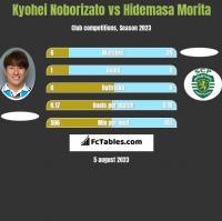 Kyohei Noborizato vs Hidemasa Morita h2h player stats
