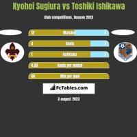 Kyohei Sugiura vs Toshiki Ishikawa h2h player stats