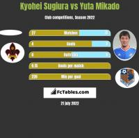 Kyohei Sugiura vs Yuta Mikado h2h player stats