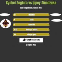 Kyohei Sugiura vs Ippey Sinodzuka h2h player stats