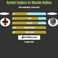Kyohei Sugiura vs Masato Kojima h2h player stats