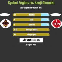 Kyohei Sugiura vs Kanji Okunuki h2h player stats