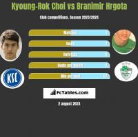 Kyoung-Rok Choi vs Branimir Hrgota h2h player stats