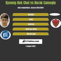Kyoung-Rok Choi vs Burak Camoglu h2h player stats
