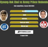 Kyoung-Rok Choi vs Kenny Prince Redondo h2h player stats