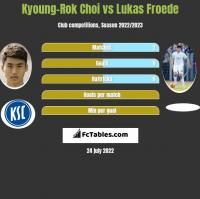 Kyoung-Rok Choi vs Lukas Froede h2h player stats