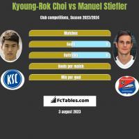 Kyoung-Rok Choi vs Manuel Stiefler h2h player stats