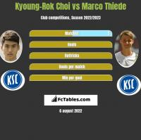 Kyoung-Rok Choi vs Marco Thiede h2h player stats