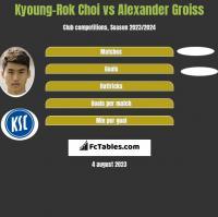 Kyoung-Rok Choi vs Alexander Groiss h2h player stats