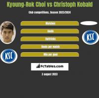 Kyoung-Rok Choi vs Christoph Kobald h2h player stats