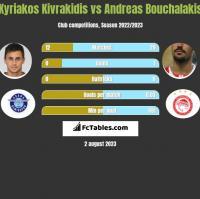 Kyriakos Kivrakidis vs Andreas Bouchalakis h2h player stats