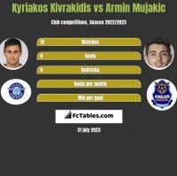 Kyriakos Kivrakidis vs Armin Mujakic h2h player stats