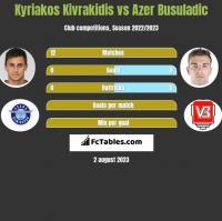 Kyriakos Kivrakidis vs Azer Busuladic h2h player stats