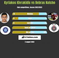 Kyriakos Kivrakidis vs Bebras Natcho h2h player stats