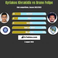 Kyriakos Kivrakidis vs Bruno Felipe h2h player stats